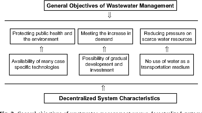 small decentralized wastewater management systems