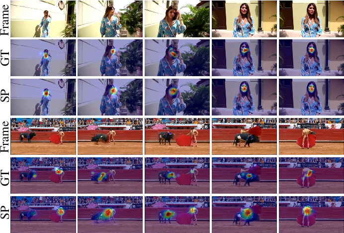 Figure 1 for Spatio-Temporal Self-Attention Network for Video Saliency Prediction