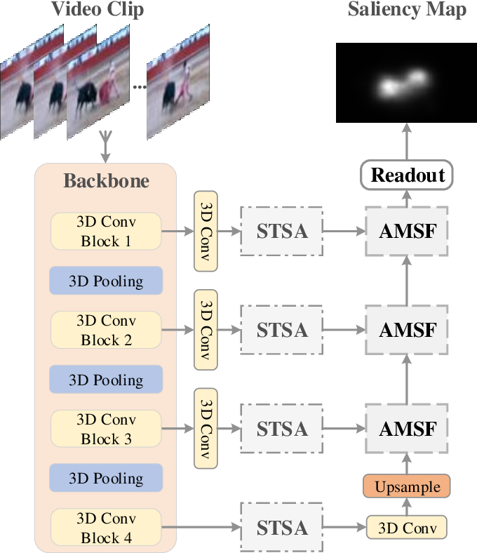 Figure 2 for Spatio-Temporal Self-Attention Network for Video Saliency Prediction