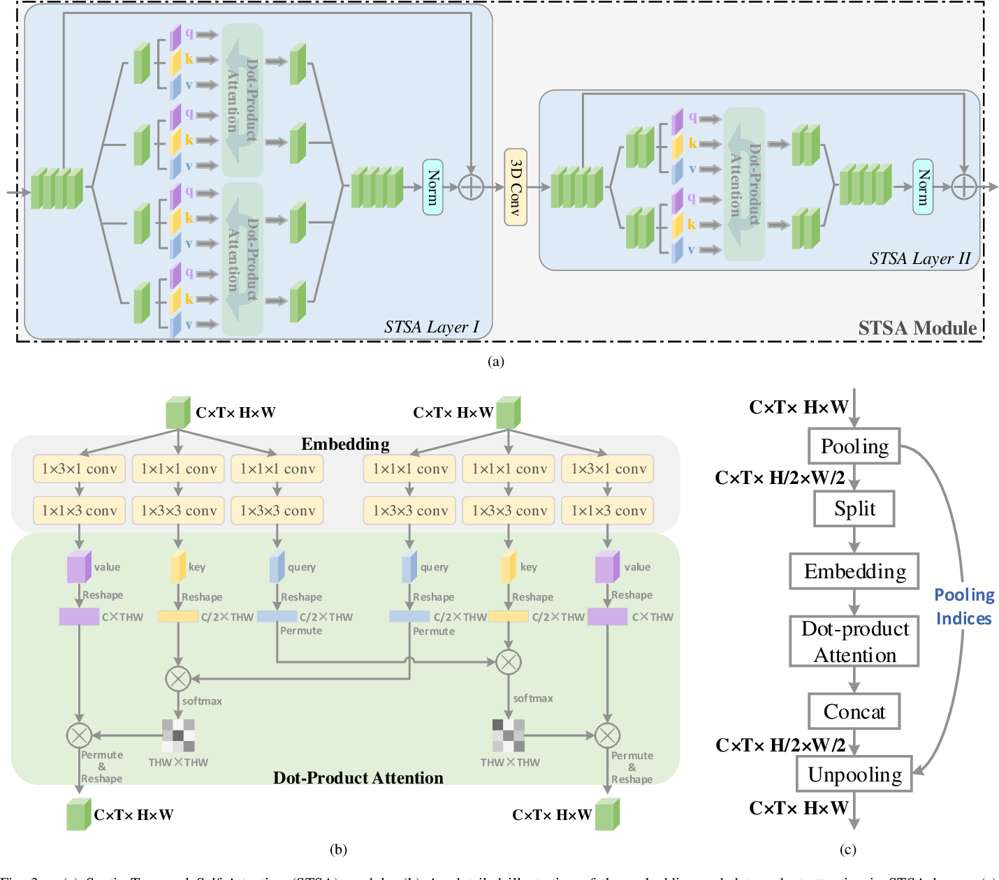 Figure 3 for Spatio-Temporal Self-Attention Network for Video Saliency Prediction