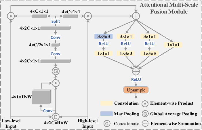 Figure 4 for Spatio-Temporal Self-Attention Network for Video Saliency Prediction