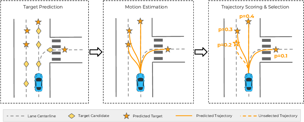 Figure 1 for TNT: Target-driveN Trajectory Prediction