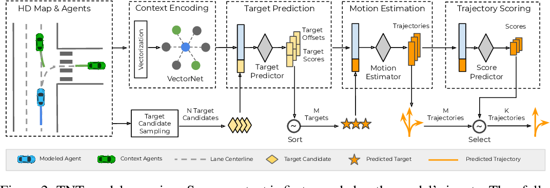 Figure 3 for TNT: Target-driveN Trajectory Prediction