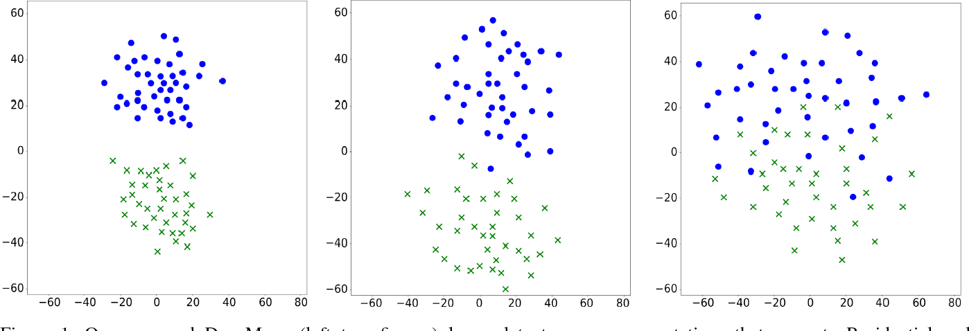 Figure 1 for DeepMove: Learning Place Representations through Large Scale Movement Data