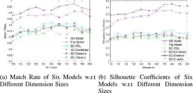 Figure 4 for DeepMove: Learning Place Representations through Large Scale Movement Data
