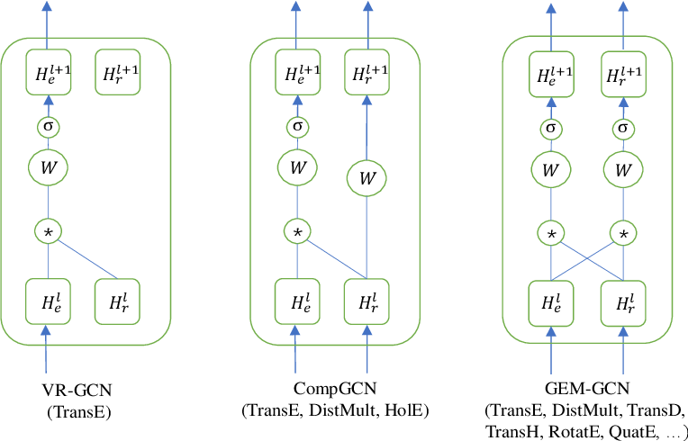 Figure 1 for Generalized Multi-Relational Graph Convolution Network
