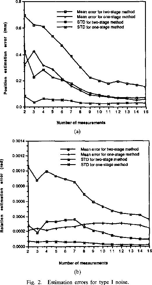 Fig. 2. Estimation errors for type I noise.