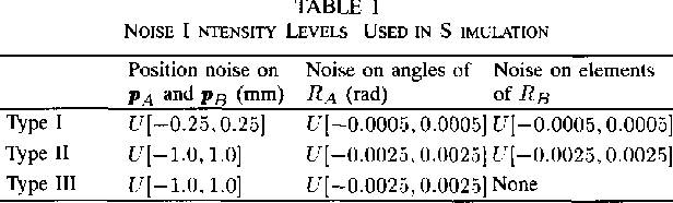 TABLE I NOISE I NTENSITY LEVELS USED IN S IMULATION