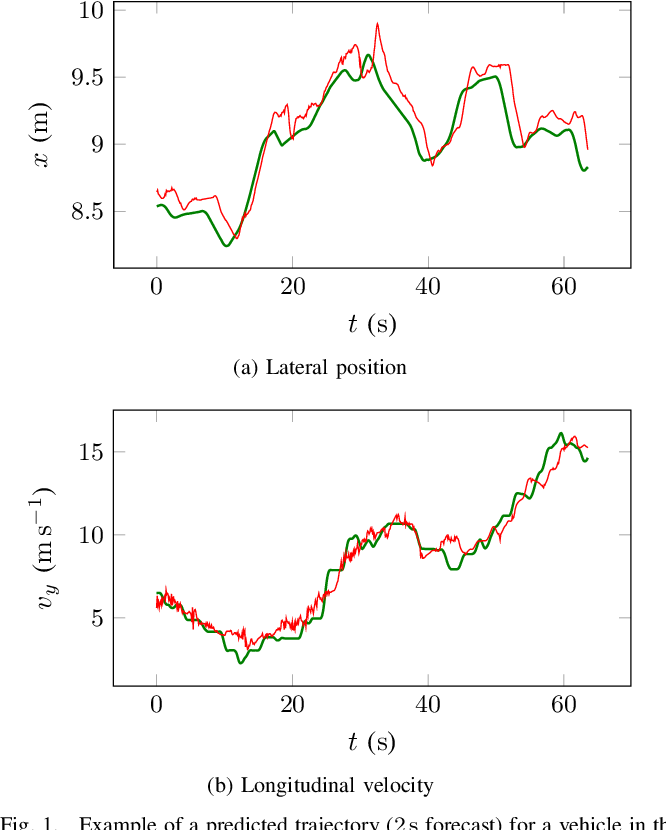 Figure 1 for An LSTM Network for Highway Trajectory Prediction