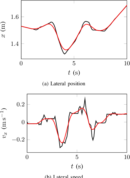 Figure 2 for An LSTM Network for Highway Trajectory Prediction