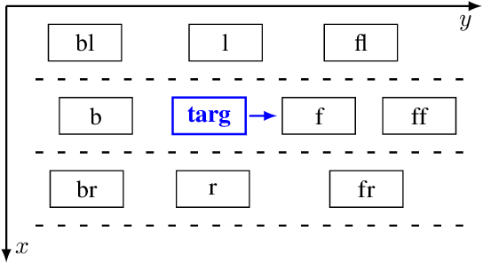 Figure 3 for An LSTM Network for Highway Trajectory Prediction