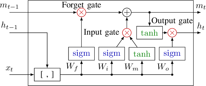 Figure 4 for An LSTM Network for Highway Trajectory Prediction