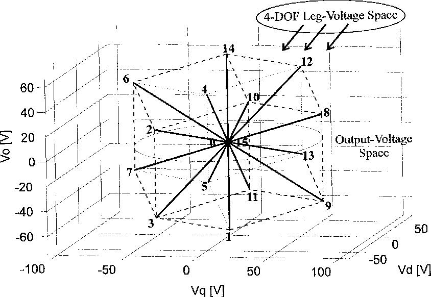 Pdf Modeling Of Multileg Sine Wave Inverters A Geometric Approach