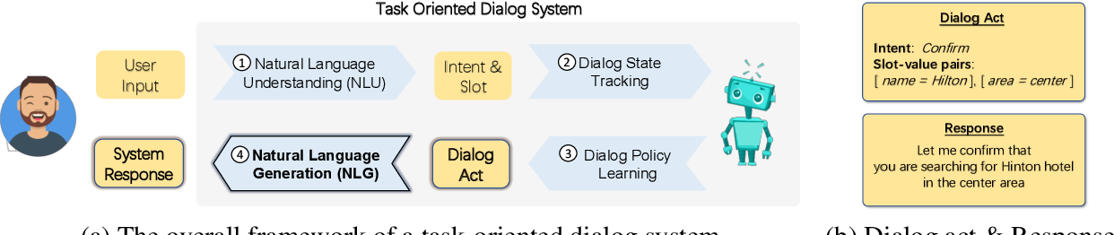 Figure 1 for Few-shot Natural Language Generation for Task-Oriented Dialog