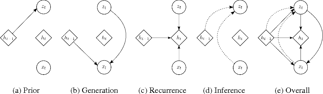 Figure 1 for A Recurrent Latent Variable Model for Sequential Data