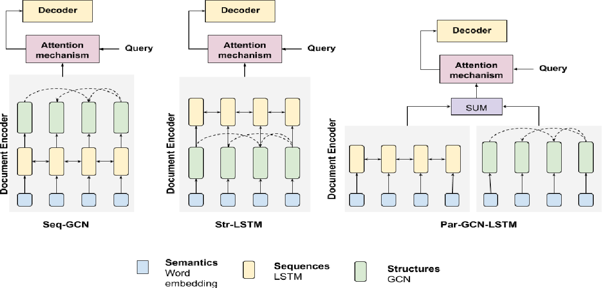 Figure 3 for On Incorporating Structural Information to improve Dialogue Response Generation