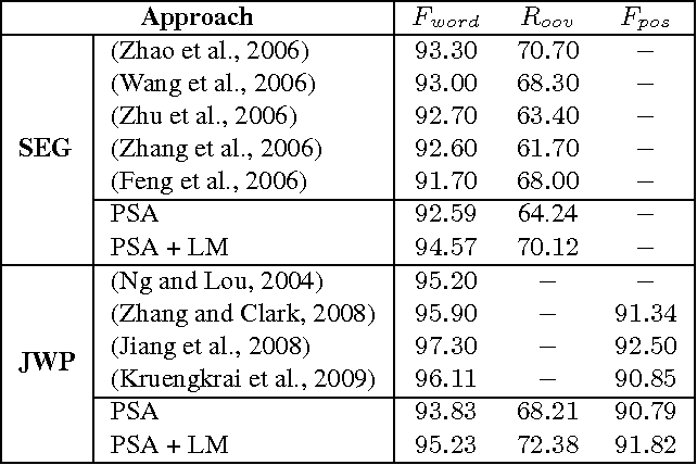 Table 3 from Deep Learning for Chinese Word Segmentation and POS