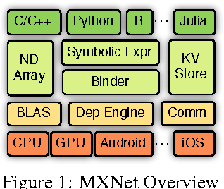 Figure 2 for MXNet: A Flexible and Efficient Machine Learning Library for Heterogeneous Distributed Systems