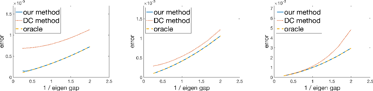 Figure 3 for Distributed Estimation for Principal Component Analysis: a Gap-free Approach