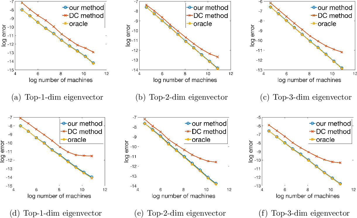 Figure 4 for Distributed Estimation for Principal Component Analysis: a Gap-free Approach