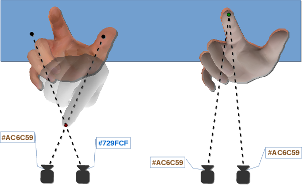 Figure 1 for Back to RGB: 3D tracking of hands and hand-object interactions based on short-baseline stereo