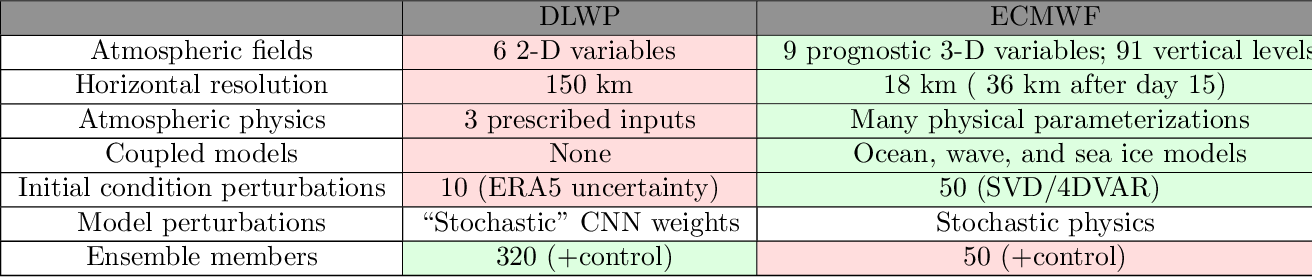 Figure 4 for Sub-seasonal forecasting with a large ensemble of deep-learning weather prediction models