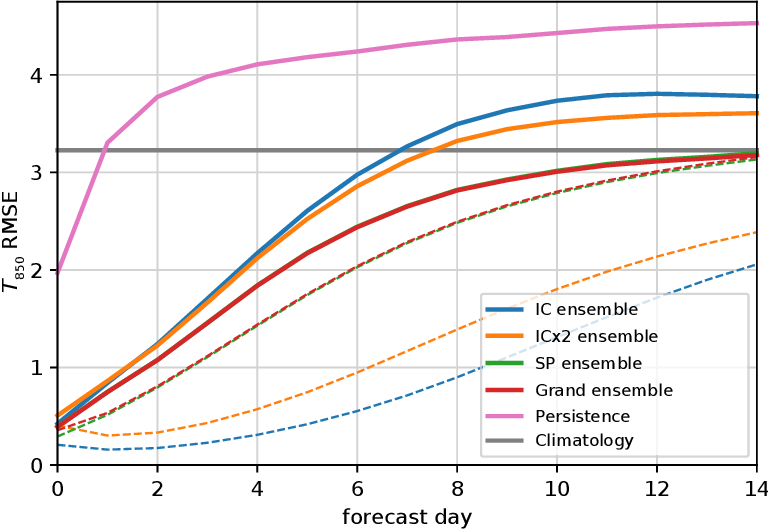 Figure 2 for Sub-seasonal forecasting with a large ensemble of deep-learning weather prediction models