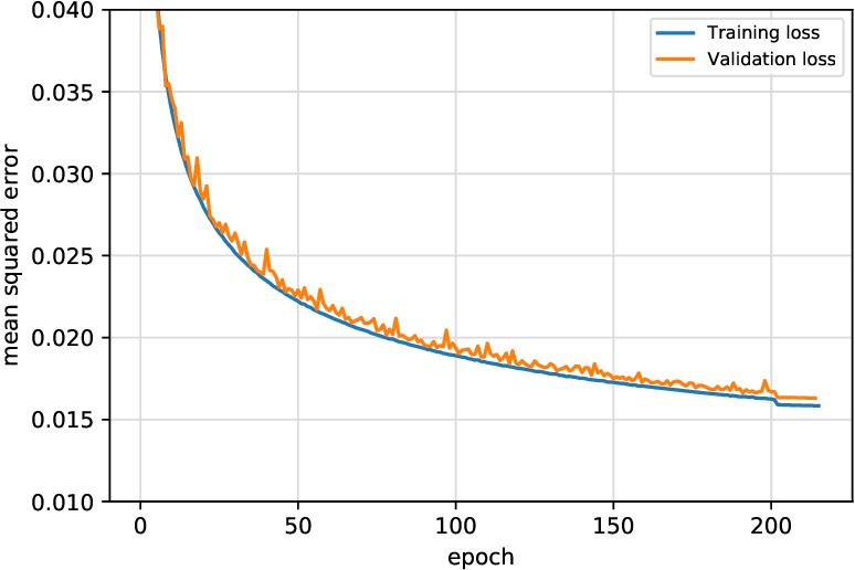 Figure 3 for Sub-seasonal forecasting with a large ensemble of deep-learning weather prediction models
