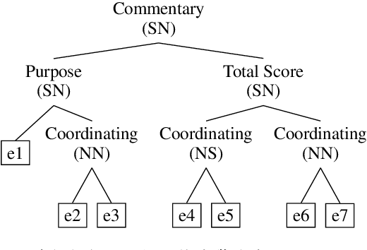 Figure 1 for A Top-Down Neural Architecture towards Text-Level Parsing of Discourse Rhetorical Structure