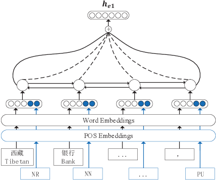 Figure 3 for A Top-Down Neural Architecture towards Text-Level Parsing of Discourse Rhetorical Structure
