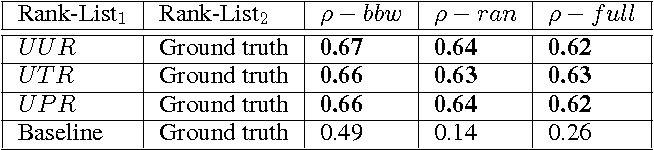 Figure 3 for Is this word borrowed? An automatic approach to quantify the likeliness of borrowing in social media