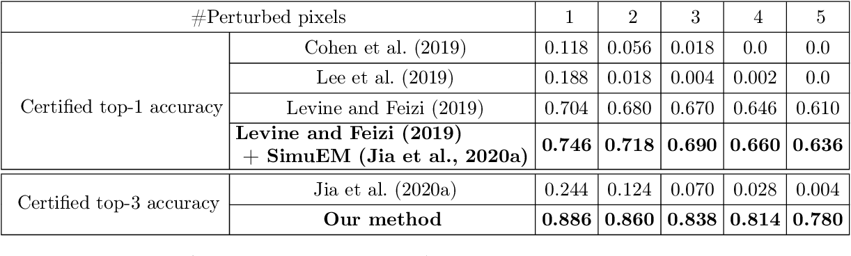 Figure 1 for Almost Tight L0-norm Certified Robustness of Top-k Predictions against Adversarial Perturbations