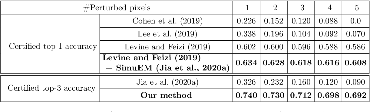 Figure 3 for Almost Tight L0-norm Certified Robustness of Top-k Predictions against Adversarial Perturbations