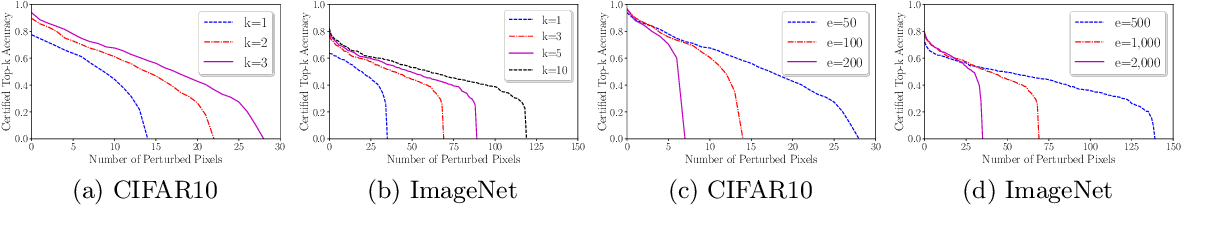 Figure 2 for Almost Tight L0-norm Certified Robustness of Top-k Predictions against Adversarial Perturbations