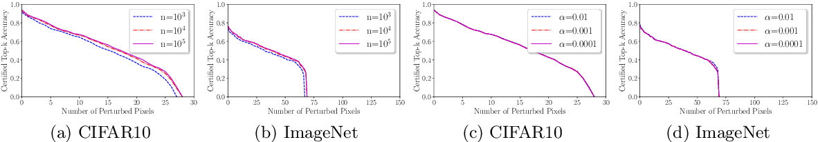 Figure 4 for Almost Tight L0-norm Certified Robustness of Top-k Predictions against Adversarial Perturbations