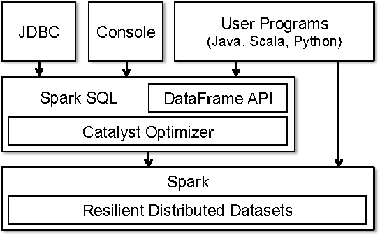 Figure 1 from Spark SQL: Relational Data Processing in Spark