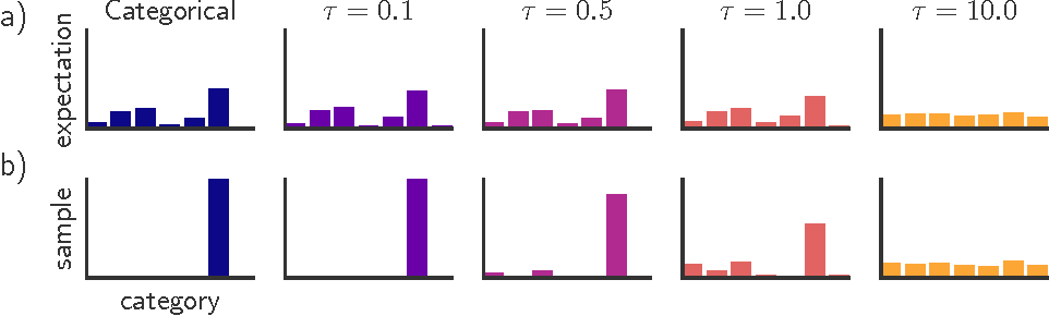 Figure 1 for Categorical Reparameterization with Gumbel-Softmax