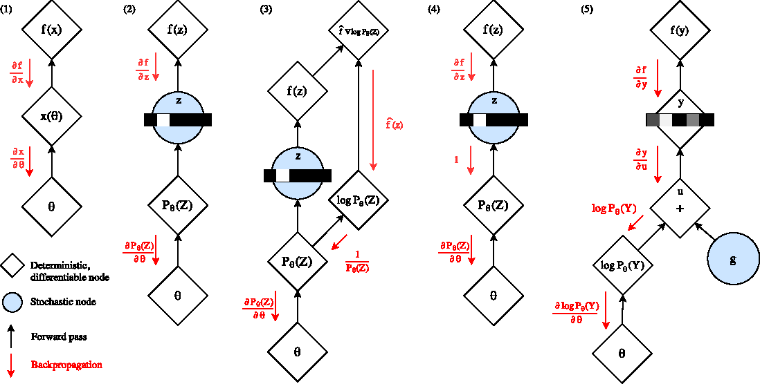 Figure 3 for Categorical Reparameterization with Gumbel-Softmax
