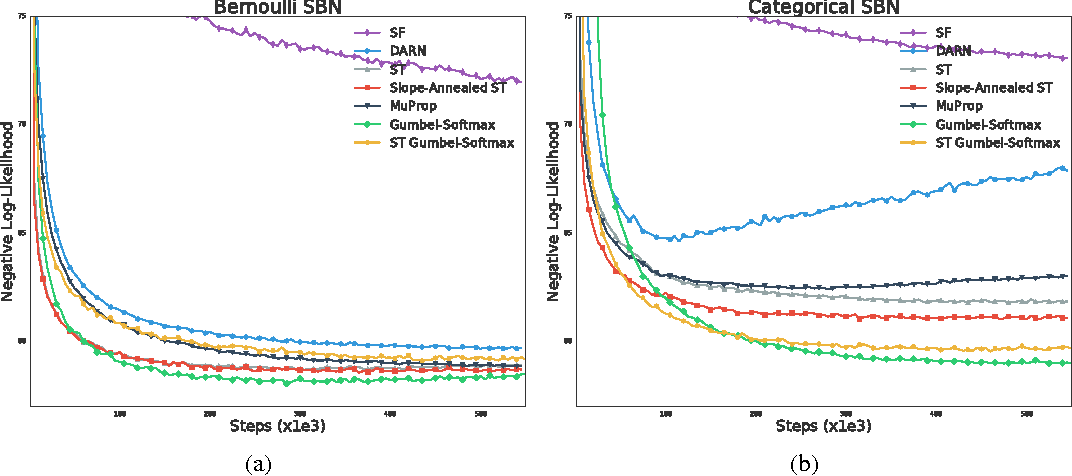 Figure 4 for Categorical Reparameterization with Gumbel-Softmax