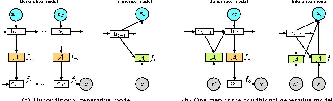 Figure 2 for One-Shot Generalization in Deep Generative Models