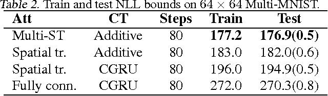 Figure 3 for One-Shot Generalization in Deep Generative Models