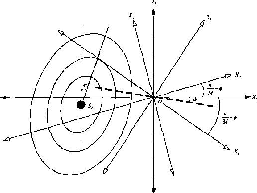 Effect Of The Phase Error Quadrature Error And I Q Gain Mismatch
