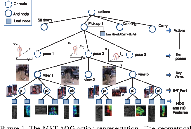 Figure 1 for Cross-view Action Modeling, Learning and Recognition