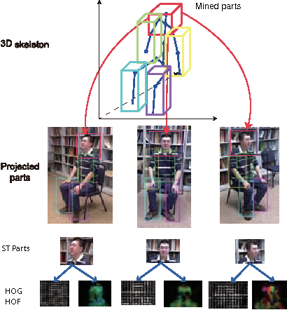 Figure 3 for Cross-view Action Modeling, Learning and Recognition
