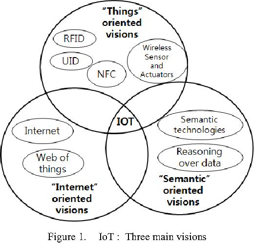 Figure 1. IoT : Three main visions