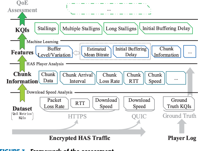 Network-Based Video Quality Assessment for Encrypted HTTP Adaptive