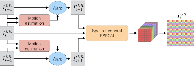 Figure 1 for Real-Time Video Super-Resolution with Spatio-Temporal Networks and Motion Compensation