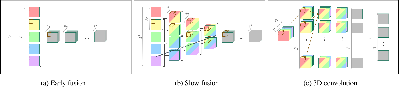 Figure 3 for Real-Time Video Super-Resolution with Spatio-Temporal Networks and Motion Compensation
