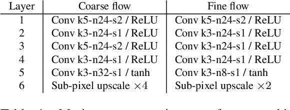 Figure 2 for Real-Time Video Super-Resolution with Spatio-Temporal Networks and Motion Compensation