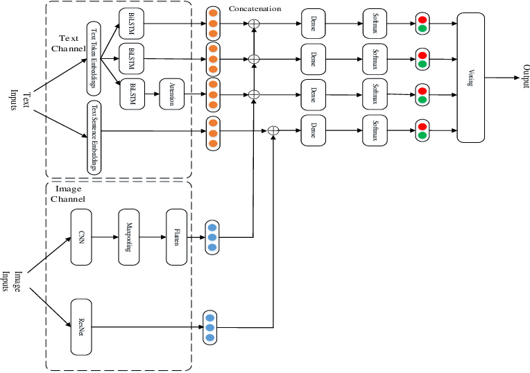 Figure 3 for YNU-HPCC at SemEval-2020 Task 8: Using a Parallel-Channel Model for Memotion Analysis